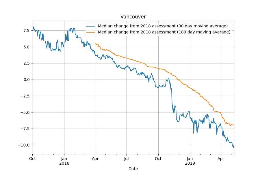 9fea3b9c Sutton Group West Coast Realty : Vancouver Condos, Vancouver East ...