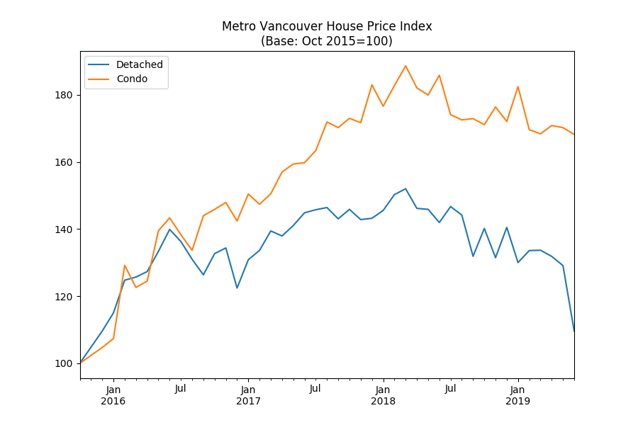 Metro Vancouver condo prices fall 11% from peak - Open Housing