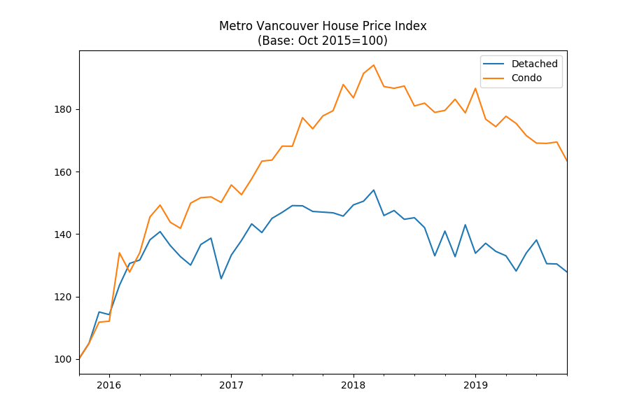 Metro Vancouver detached homes prices continue to slip despite rising sales - Open Housing